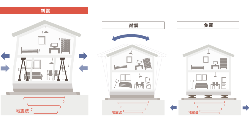 制震の特徴