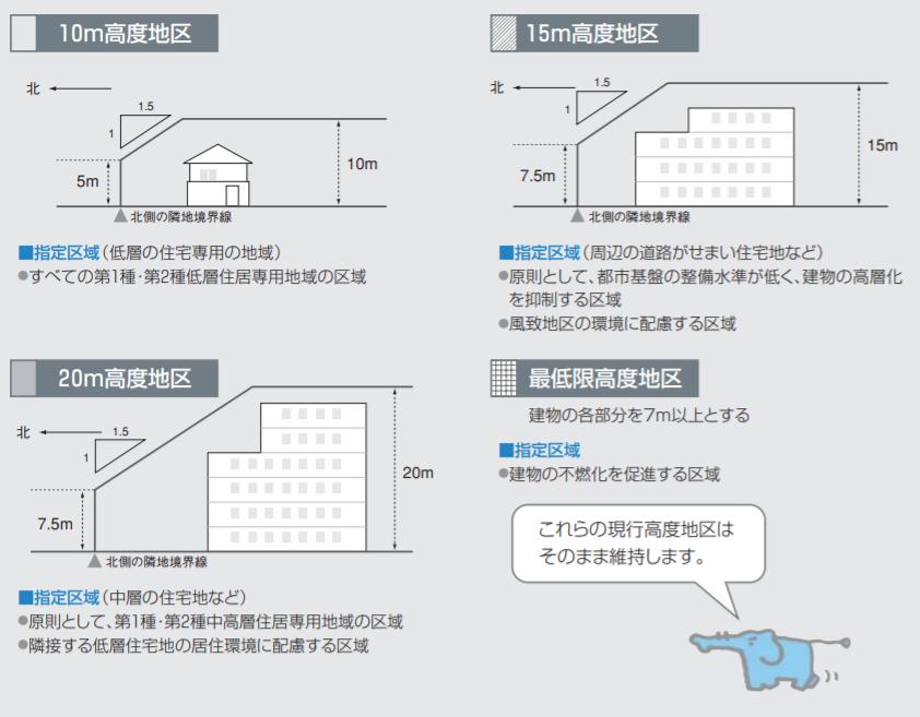 名古屋市の高度地区指定の概要:10m高度地区、15m高度地区、20m高度地区の高さと斜線制限を図示してわかりやすく表示