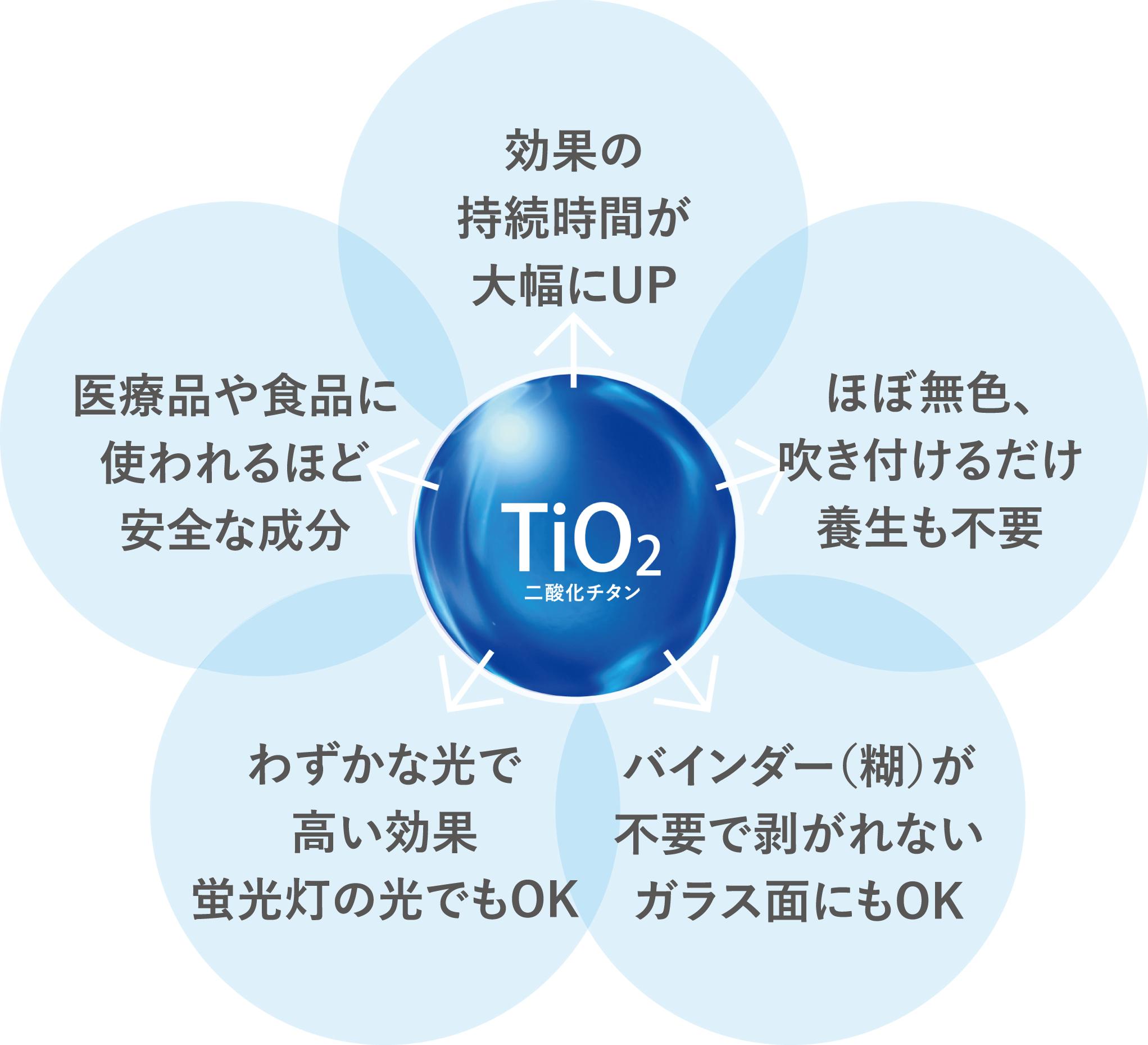 イオニアミストプロの成分二酸化チタンの5つの特長